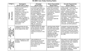 Assessment of Student Learning - Erin M  Green, RD